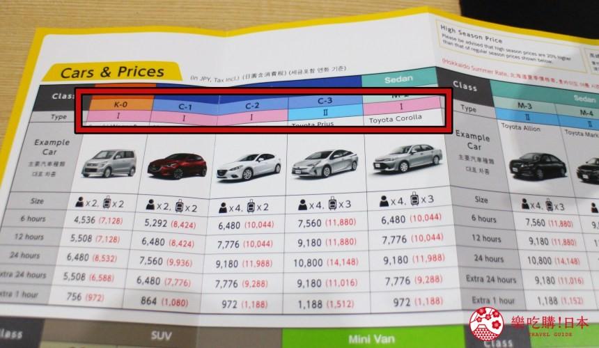 冲绳自驾游租车旭桥站旁的「Times  CAR RENTAL」选择保险方案,颜色为粉色、蓝色、黄色